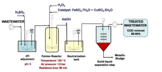 Processos Oxidativos Avançado (POA)