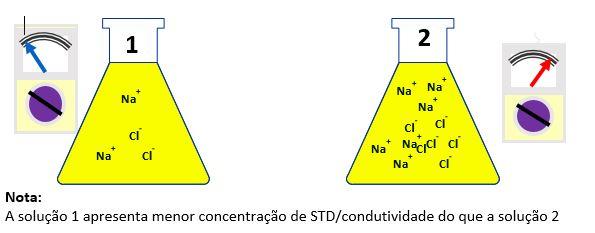 std_condutividade
