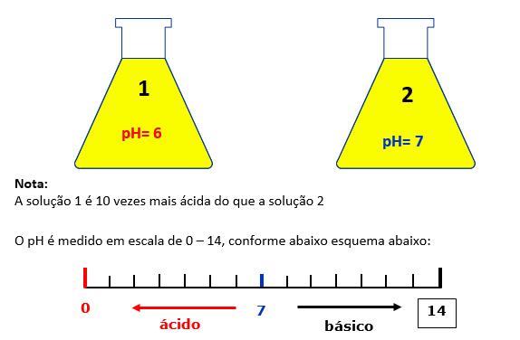 ph_escala
