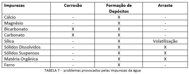 problemas_provocados_impurezas_da_agua