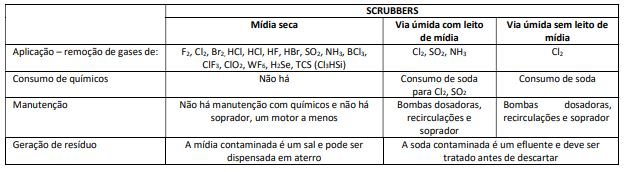 scrubber_tecnologias